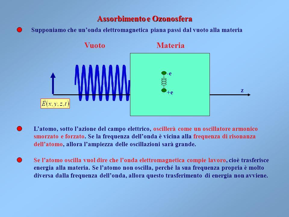 Assorbimento e Ozonosfera