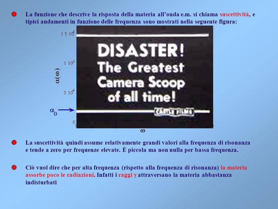 La funzione che descrive la risposta della materia all'onda e. m
