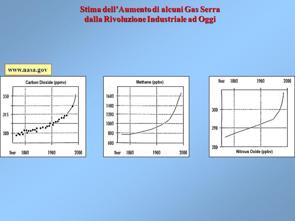 Stima dell'Aumento di alcuni Gas Serra dalla Rivoluzione Industriale ad Oggi