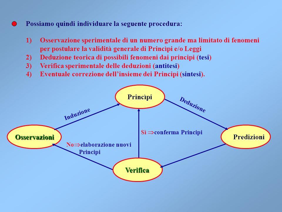 Possiamo quindi individuare la seguente procedura: