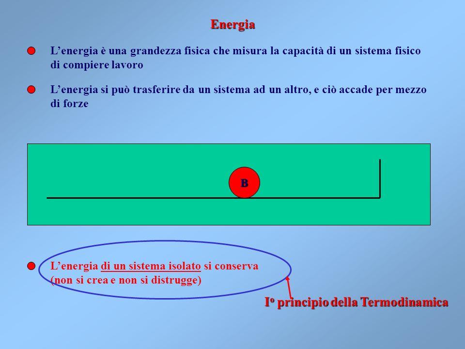 Io principio della Termodinamica