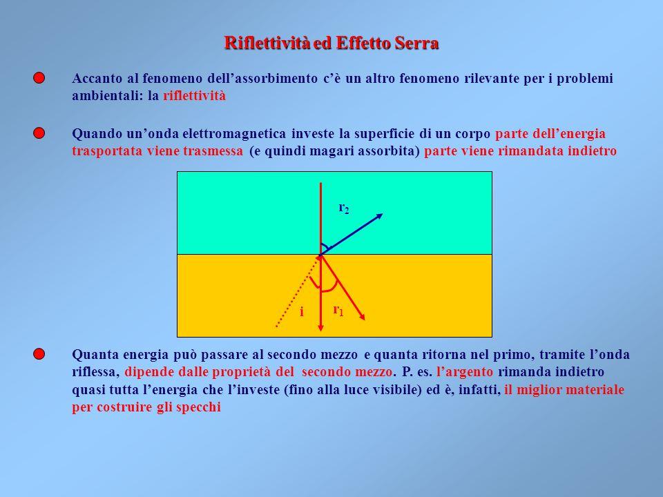 Riflettività ed Effetto Serra