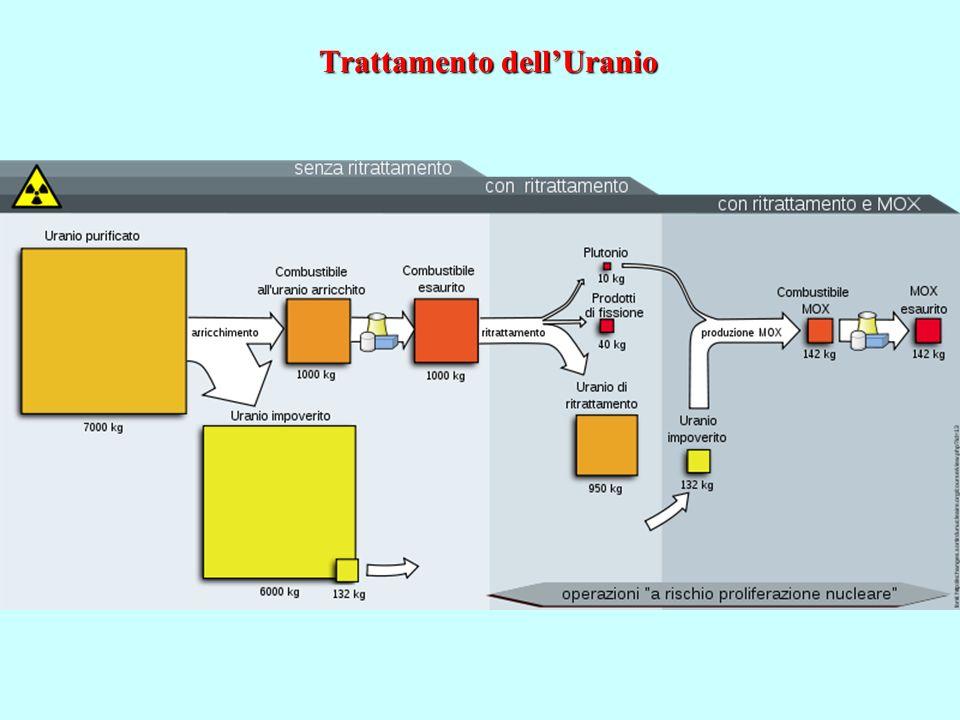 Trattamento dell'Uranio