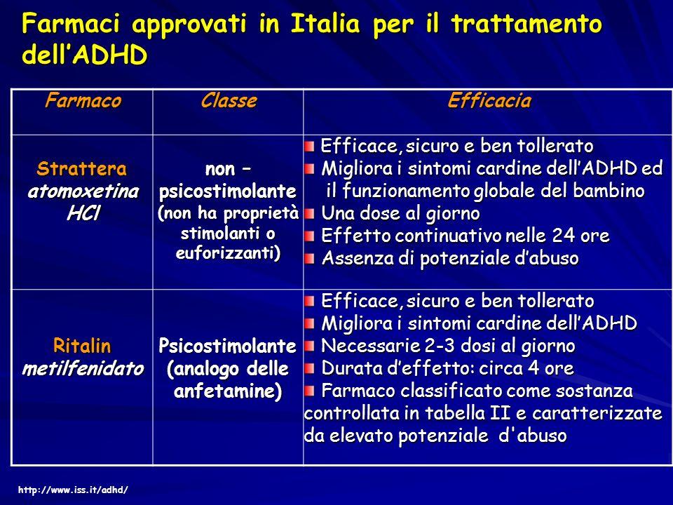 Farmaci approvati in Italia per il trattamento dell'ADHD