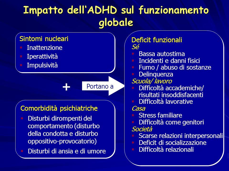 Impatto dell'ADHD sul funzionamento globale
