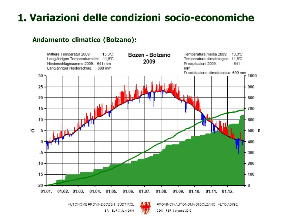 1. Variazioni delle condizioni socio-economiche