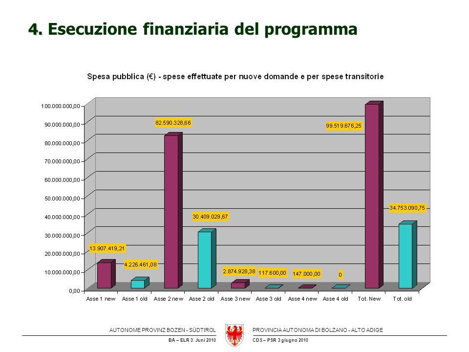 4. Esecuzione finanziaria del programma