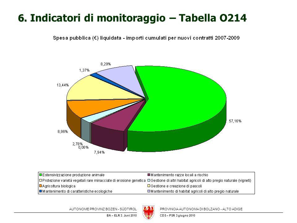 6. Indicatori di monitoraggio – Tabella O214