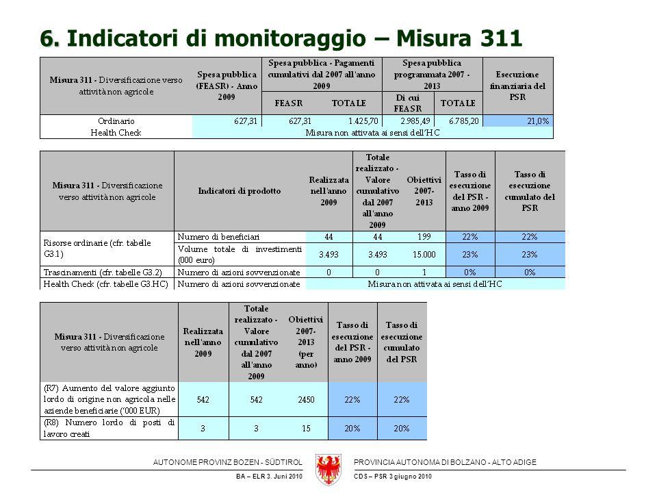 6. Indicatori di monitoraggio – Misura 311