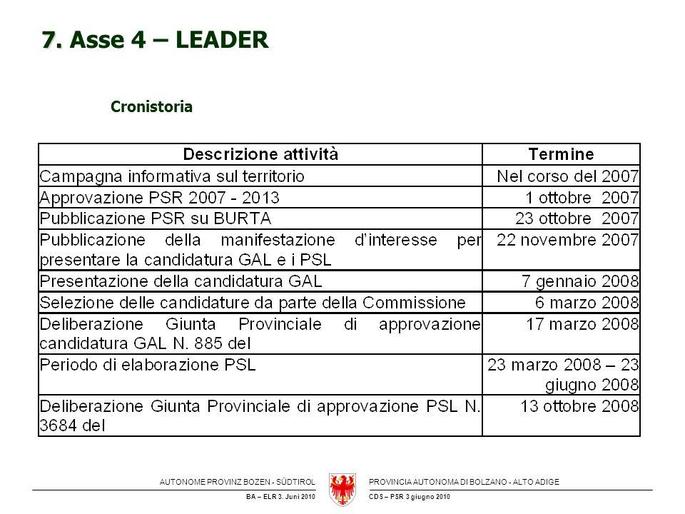 7. Asse 4 – LEADER Cronistoria