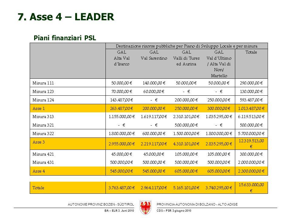 7. Asse 4 – LEADER Piani finanziari PSL