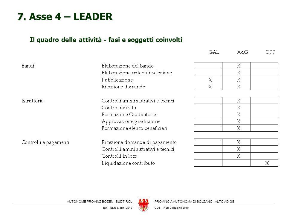 7. Asse 4 – LEADER Il quadro delle attività - fasi e soggetti coinvolti