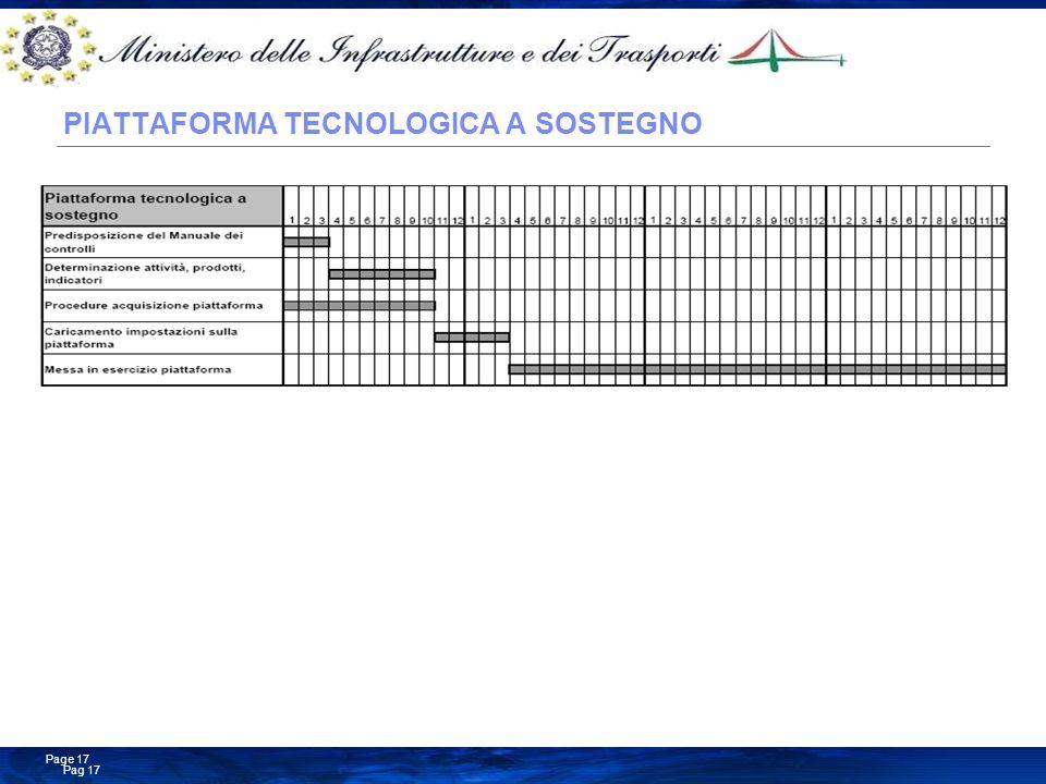 PIATTAFORMA TECNOLOGICA A SOSTEGNO