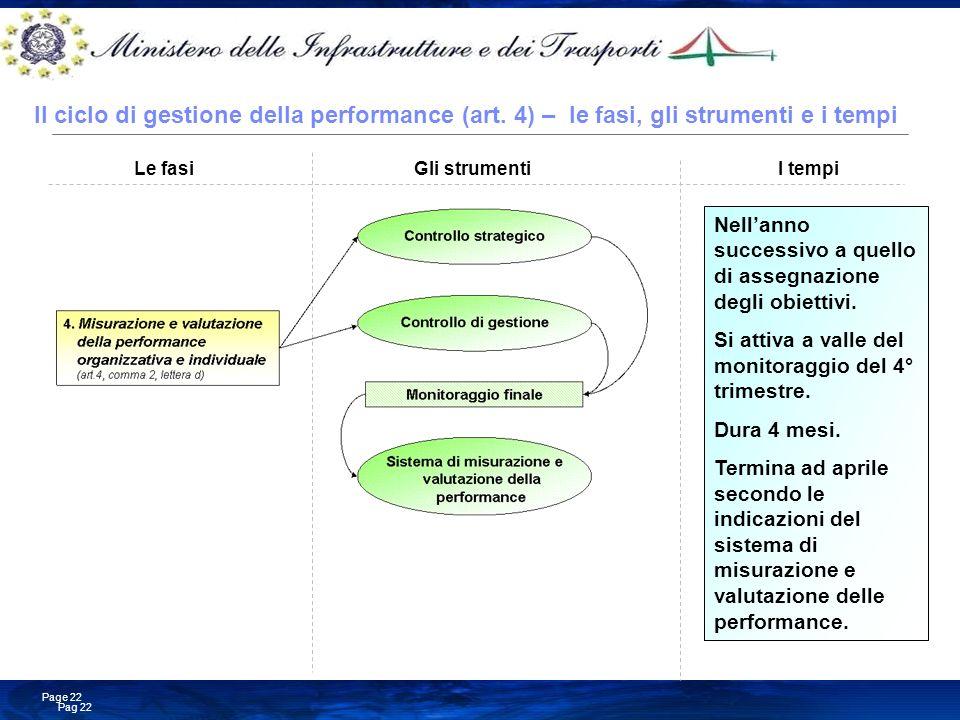 Il ciclo di gestione della performance (art