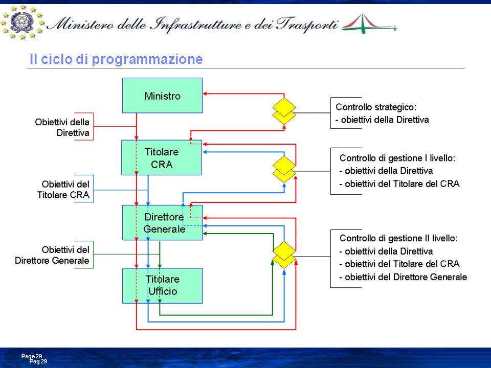 Il ciclo di programmazione