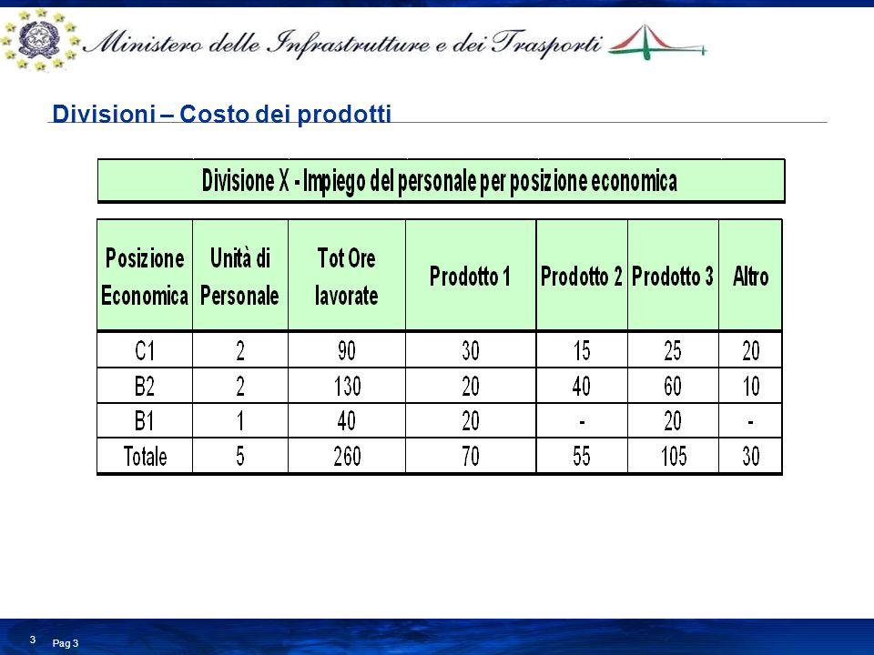 Divisioni – Costo dei prodotti