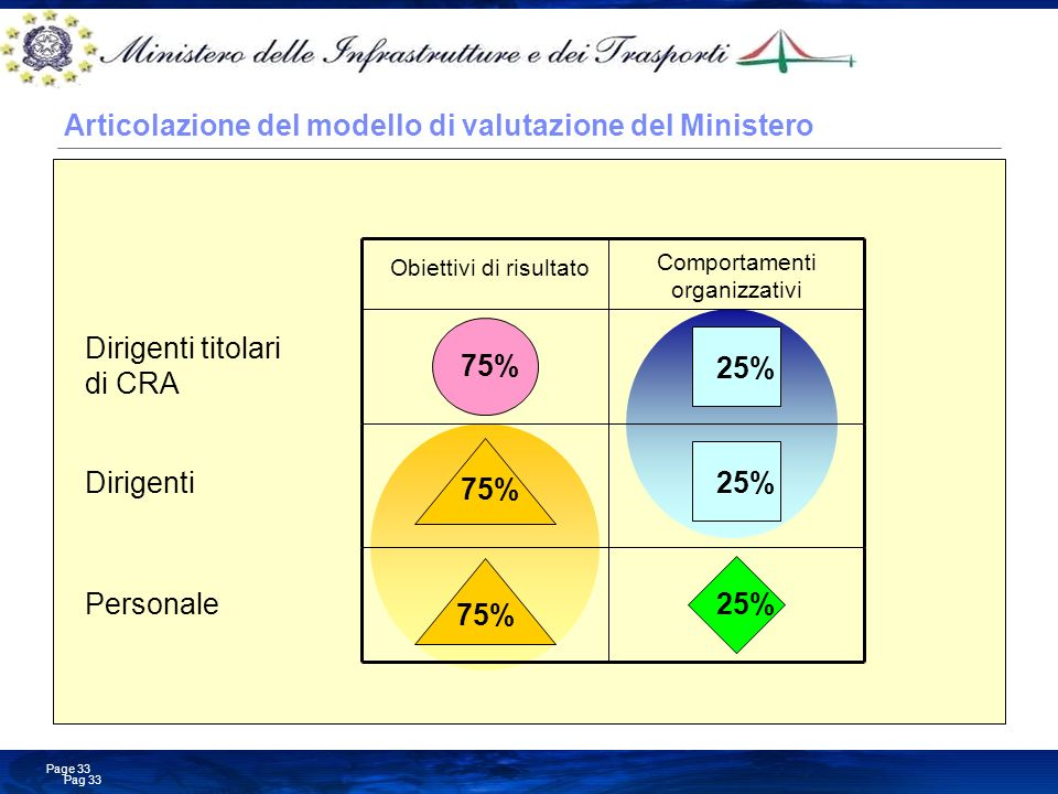 Articolazione del modello di valutazione del Ministero