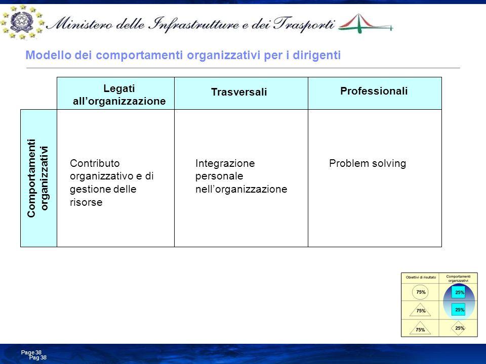 Modello dei comportamenti organizzativi per i dirigenti