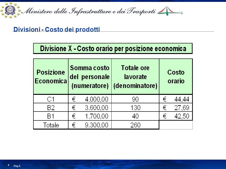 Divisioni - Costo dei prodotti