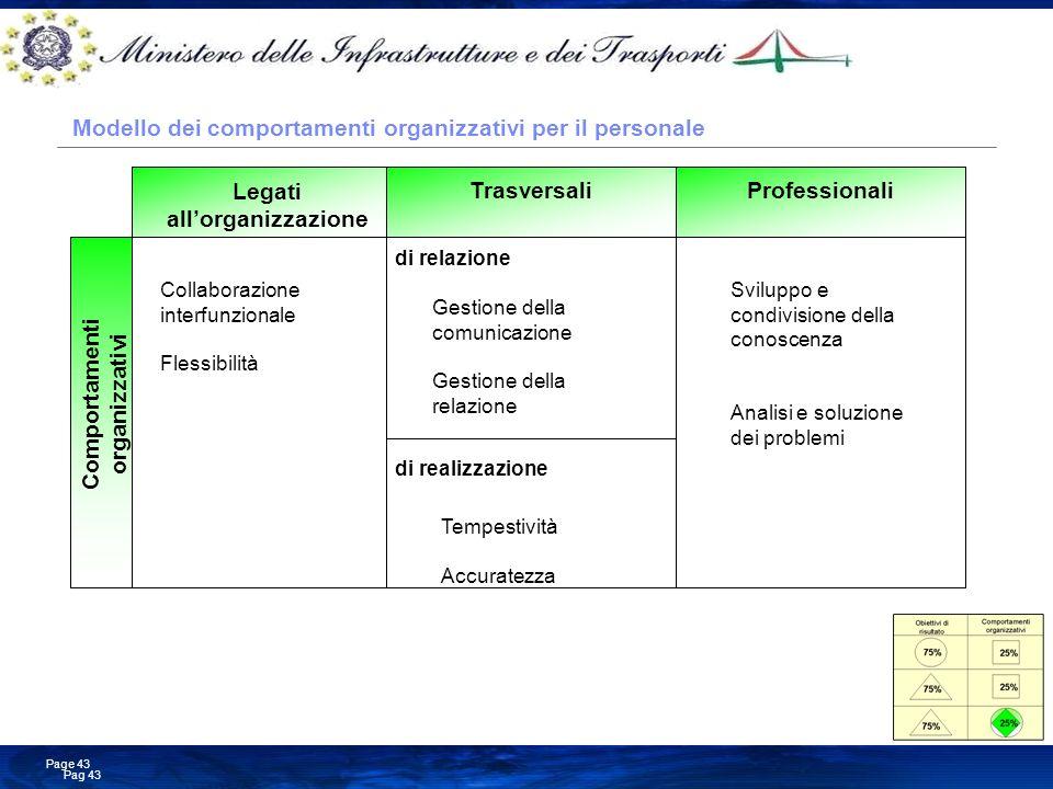Modello dei comportamenti organizzativi per il personale