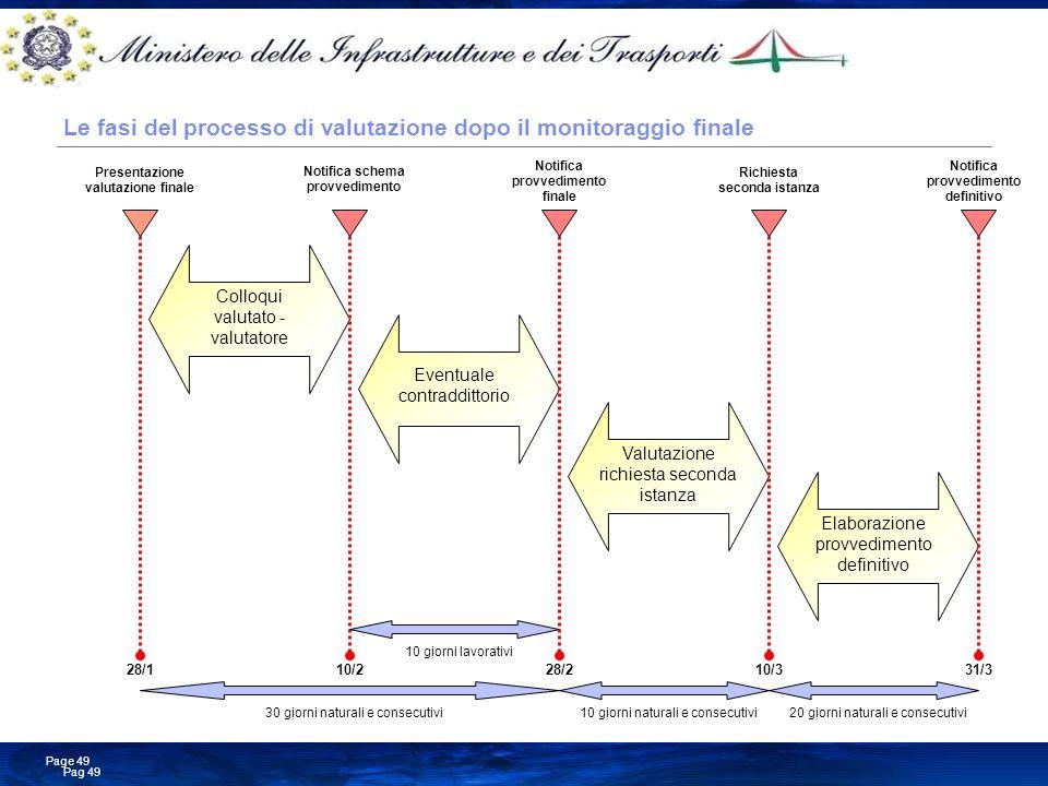 Le fasi del processo di valutazione dopo il monitoraggio finale