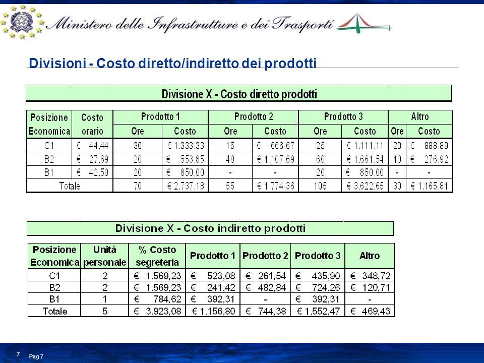 Divisioni - Costo diretto/indiretto dei prodotti