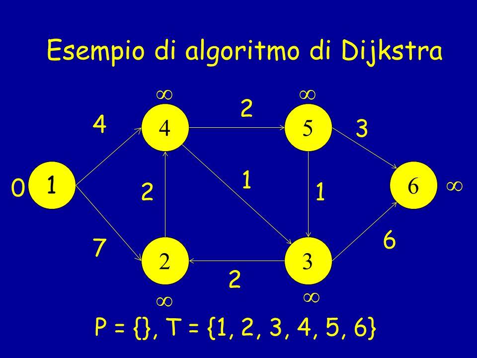 Esempio di algoritmo di Dijkstra