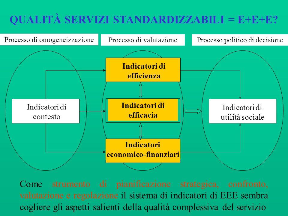 QUALITÀ SERVIZI STANDARDIZZABILI = E+E+E