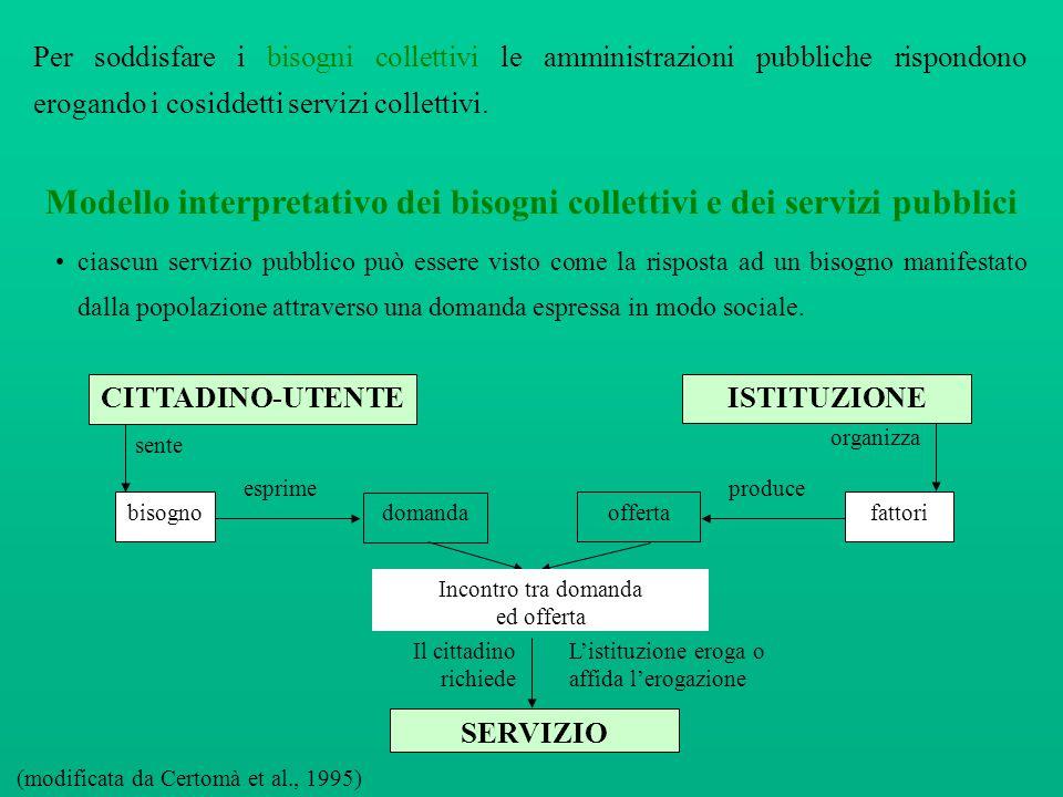 Modello interpretativo dei bisogni collettivi e dei servizi pubblici