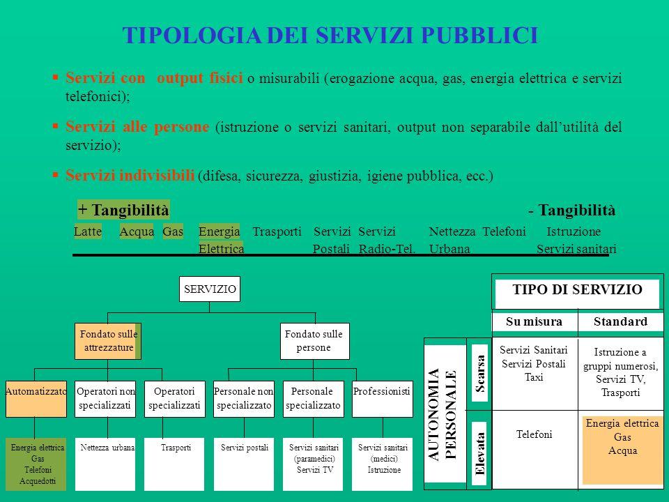 TIPOLOGIA DEI SERVIZI PUBBLICI