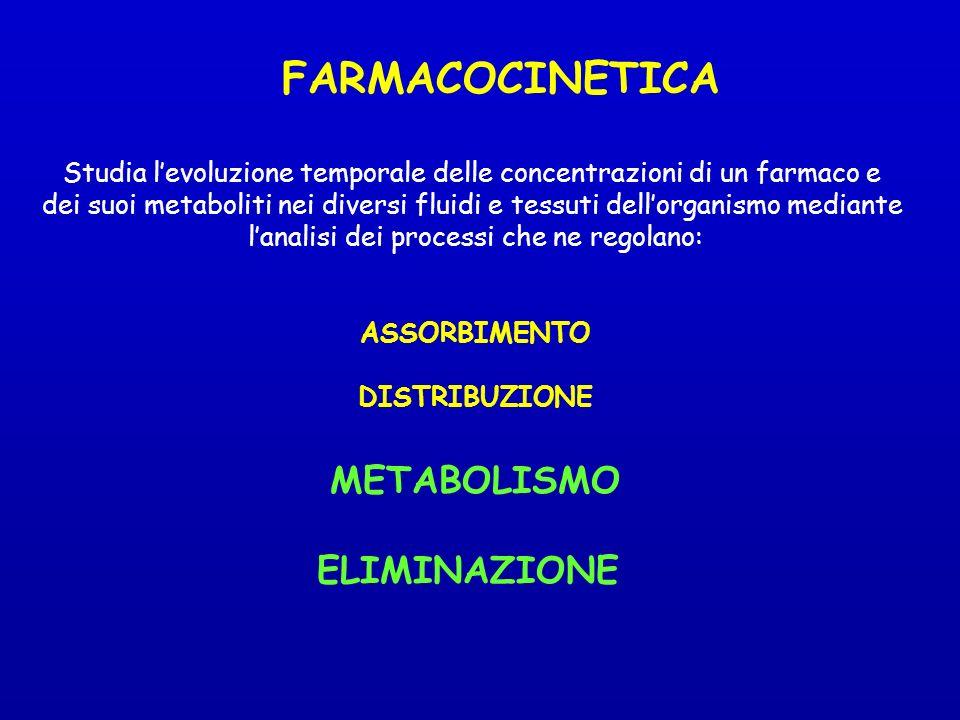 FARMACOCINETICA METABOLISMO ELIMINAZIONE