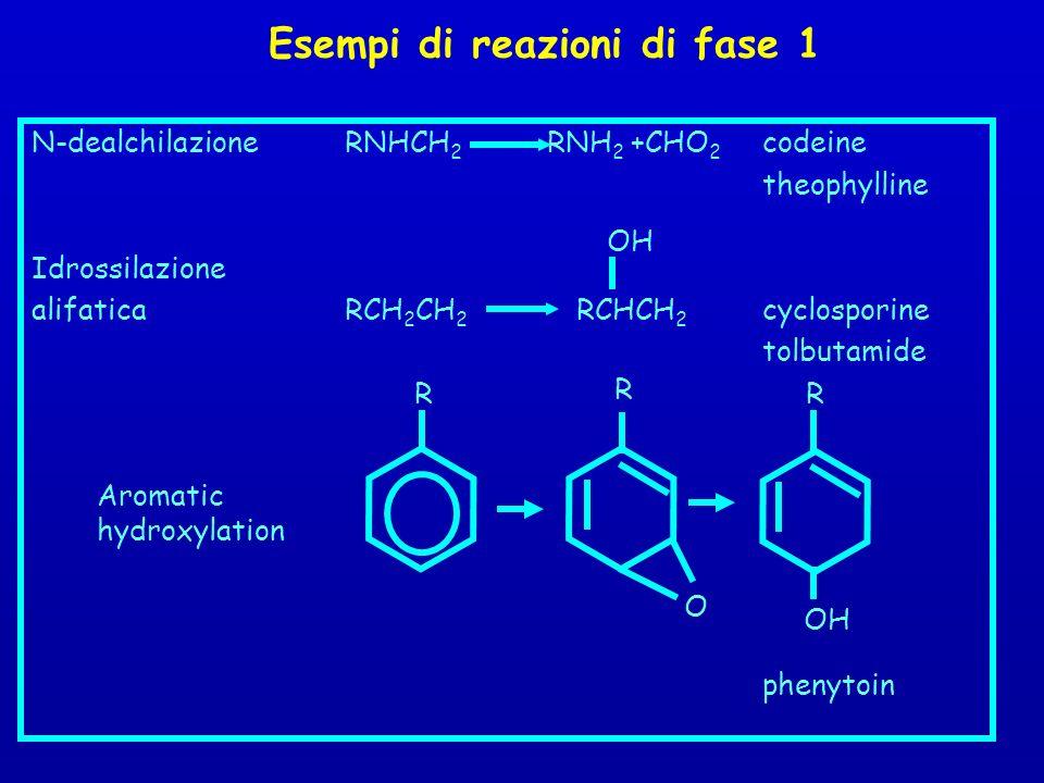 Esempi di reazioni di fase 1