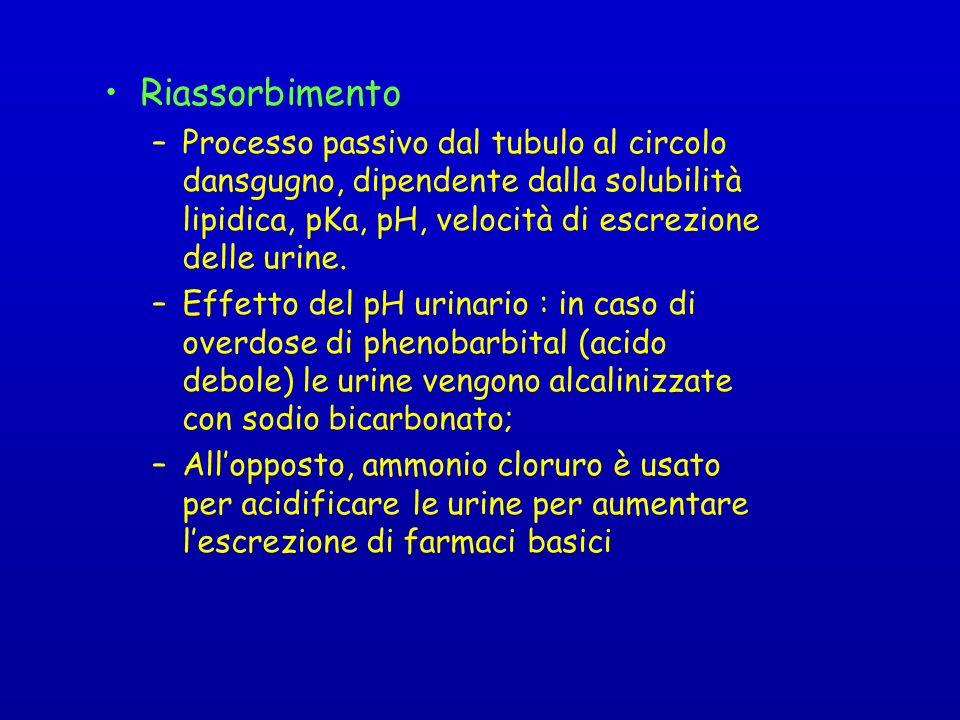 Riassorbimento Processo passivo dal tubulo al circolo dansgugno, dipendente dalla solubilità lipidica, pKa, pH, velocità di escrezione delle urine.