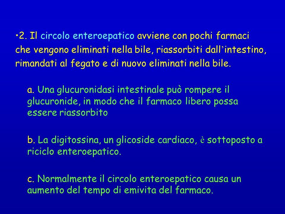 2. Il circolo enteroepatico avviene con pochi farmaci