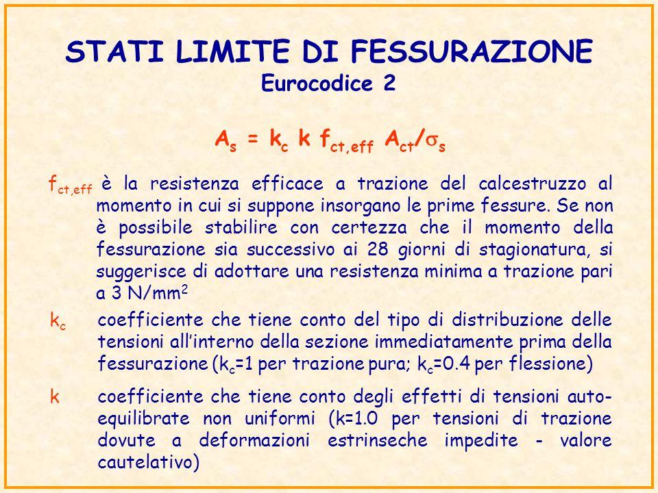 STATI LIMITE DI FESSURAZIONE Eurocodice 2