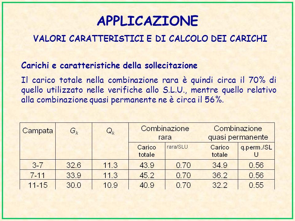 APPLICAZIONE VALORI CARATTERISTICI E DI CALCOLO DEI CARICHI