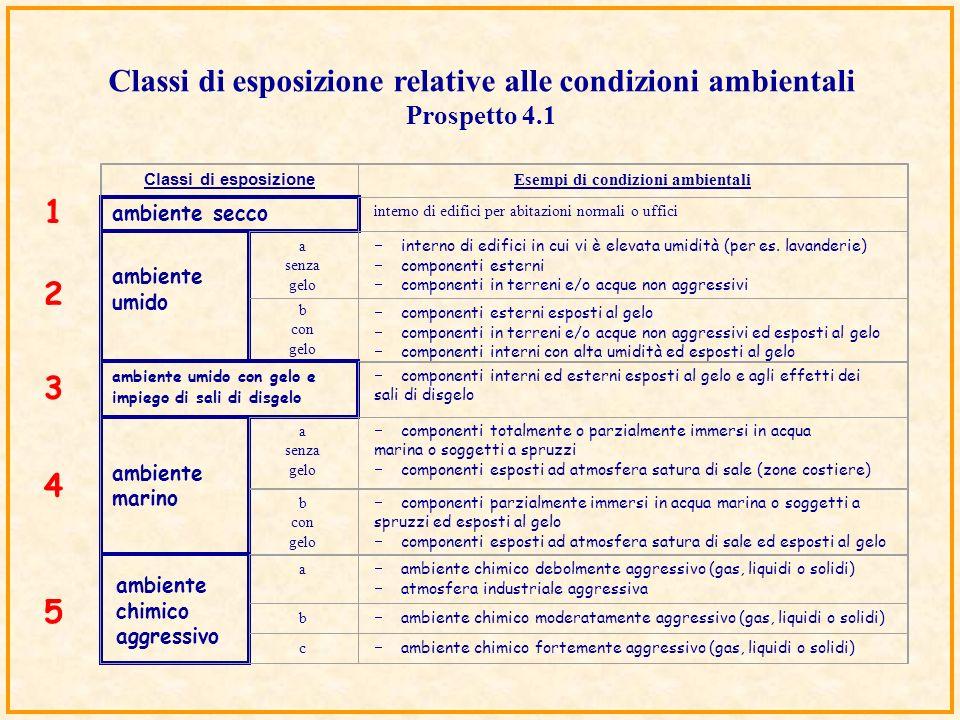 Classi di esposizione relative alle condizioni ambientali