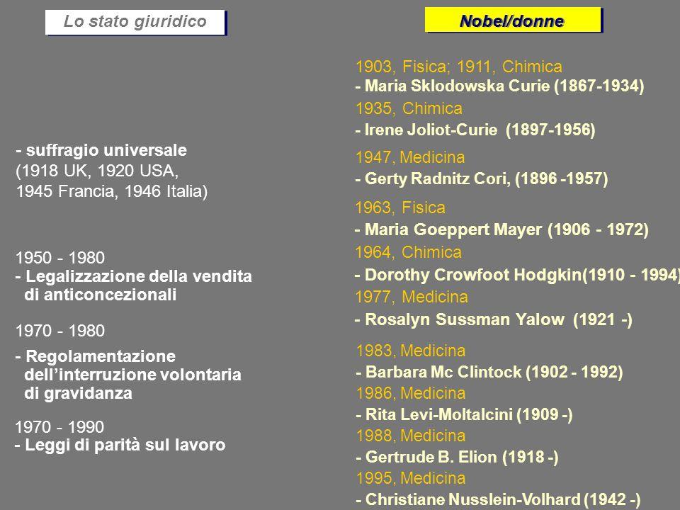 Lo stato giuridico Nobel/donne