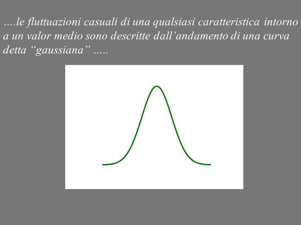 ….le fluttuazioni casuali di una qualsiasi caratteristica intorno a un valor medio sono descritte dall'andamento di una curva detta gaussiana …..