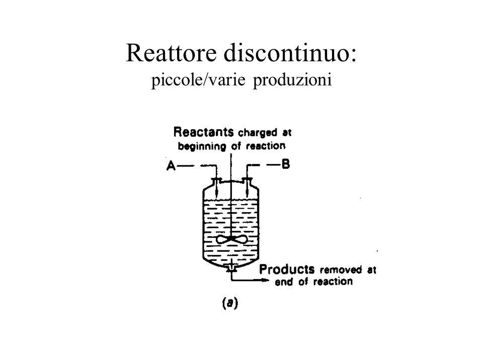 Reattore discontinuo: piccole/varie produzioni