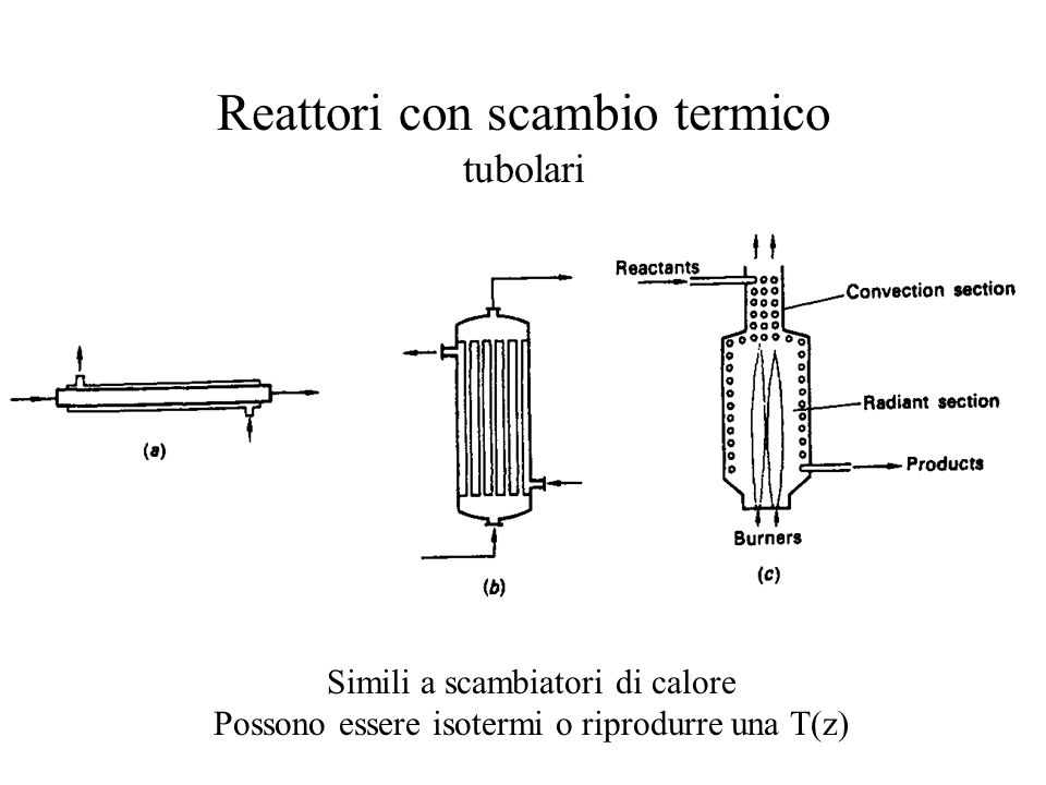 Reattori con scambio termico tubolari