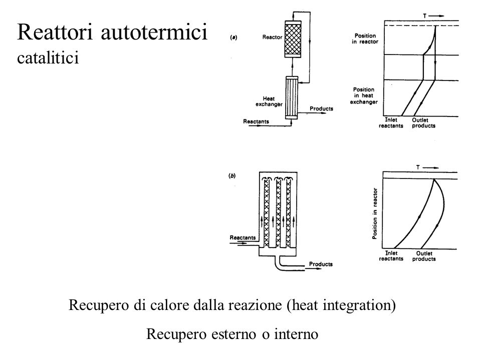 Reattori autotermici catalitici