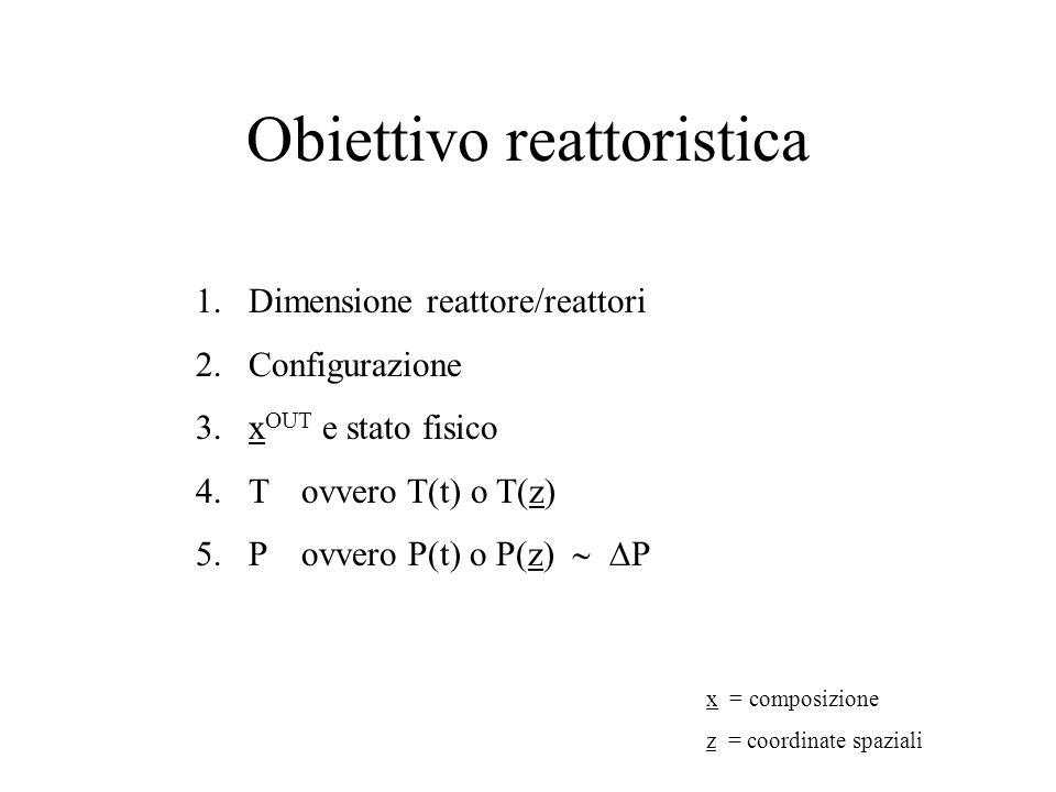 Obiettivo reattoristica