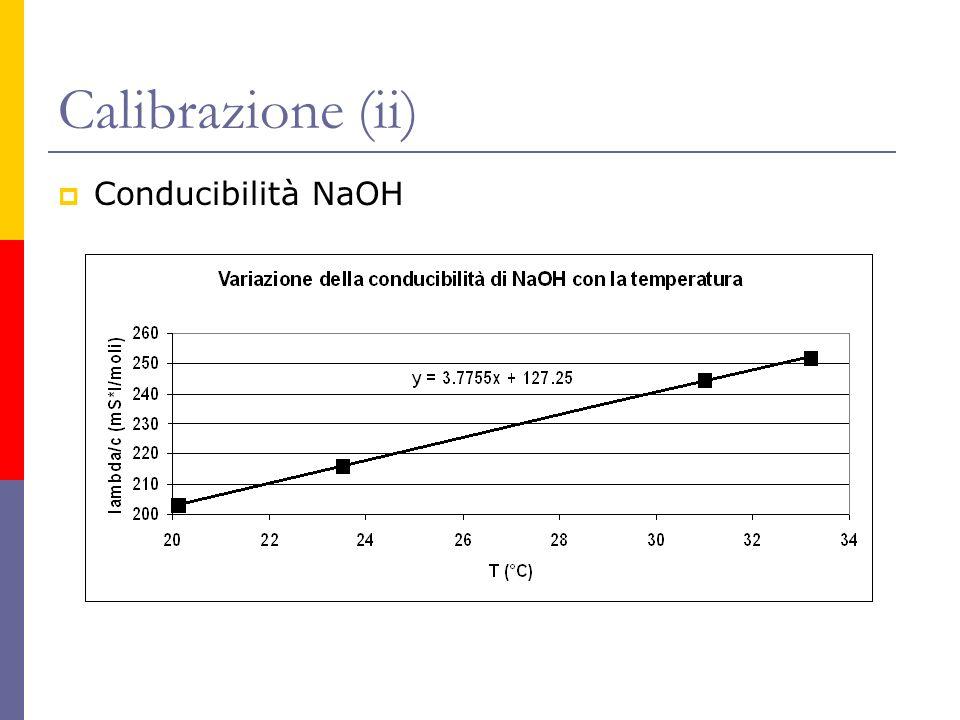 Calibrazione (ii) Conducibilità NaOH