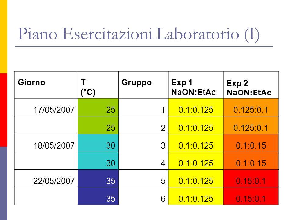Piano Esercitazioni Laboratorio (I)