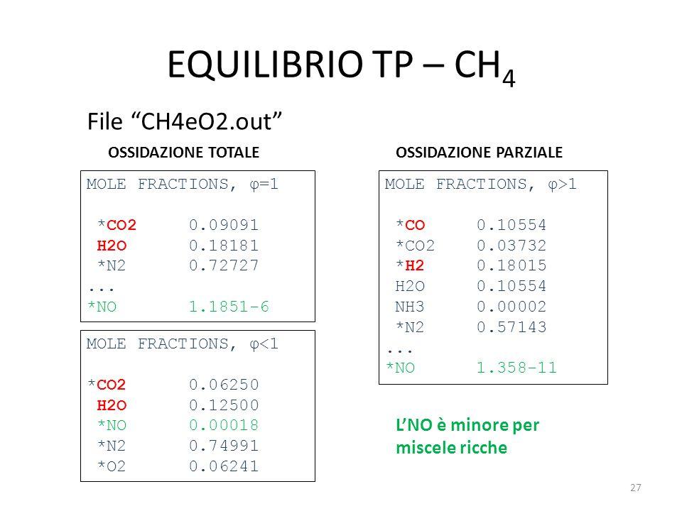 EQUILIBRIO TP – CH4 File CH4eO2.out L'NO è minore per miscele ricche