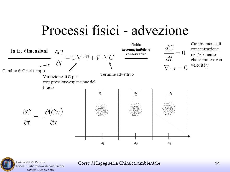 Processi fisici - advezione