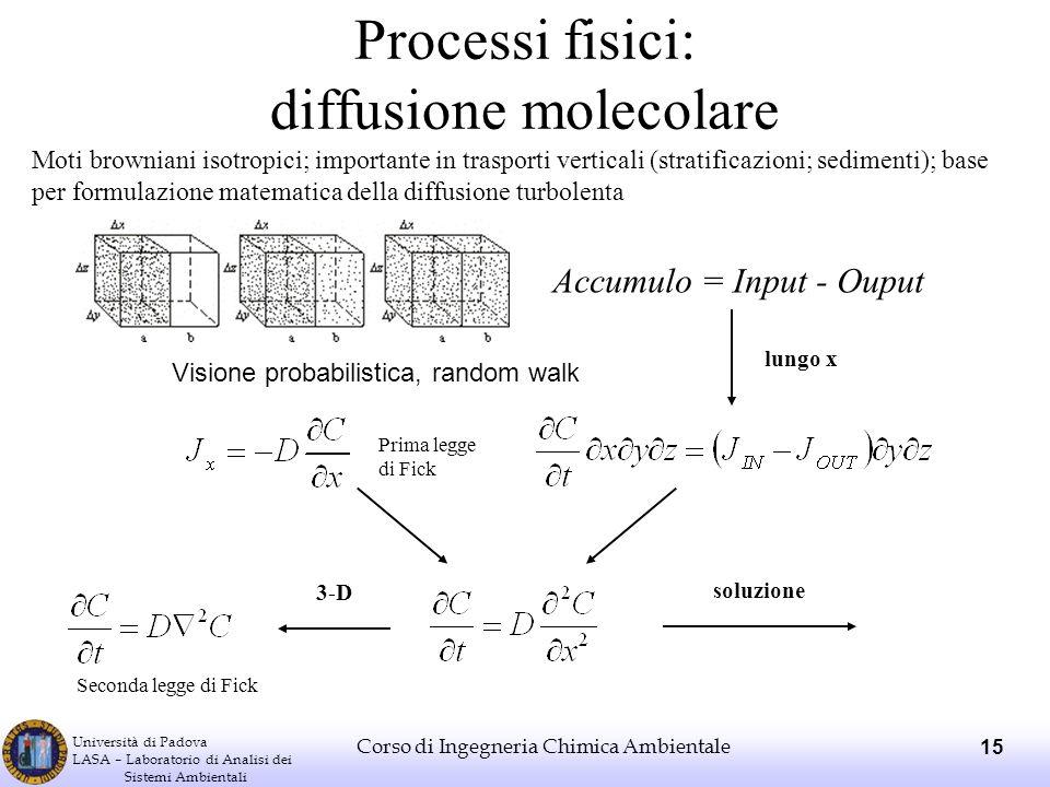 Processi fisici: diffusione molecolare