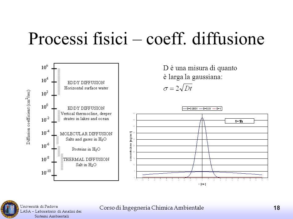 Processi fisici – coeff. diffusione