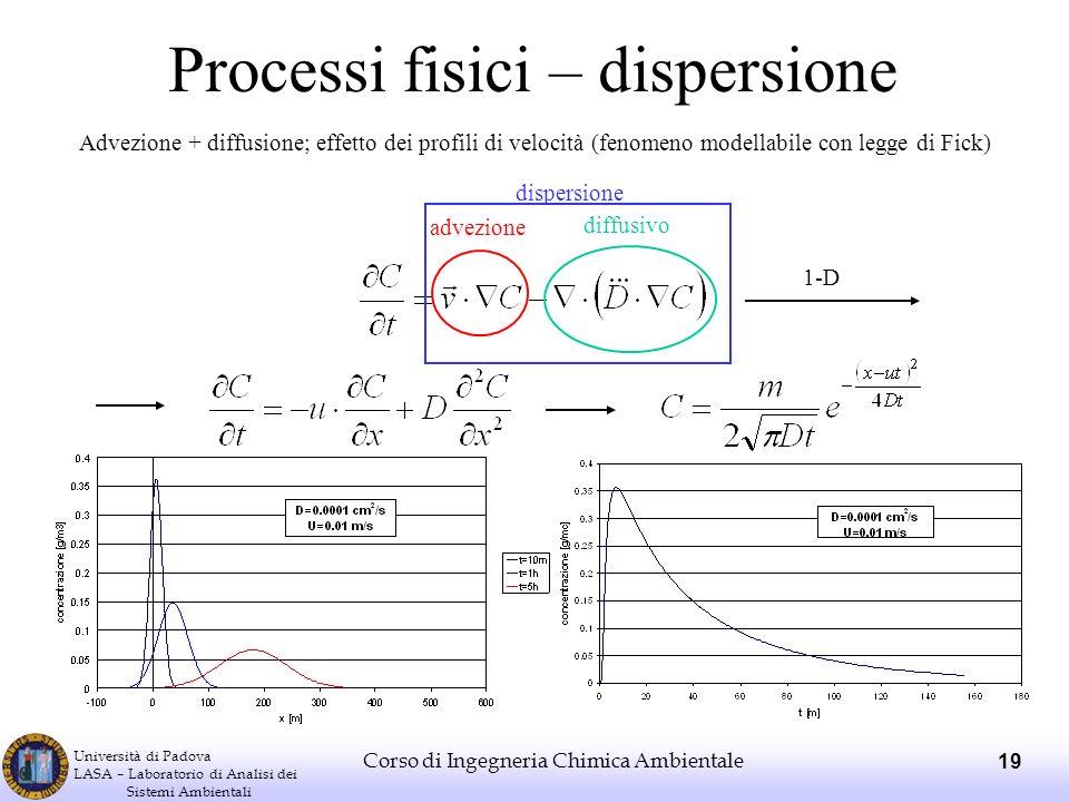 Processi fisici – dispersione